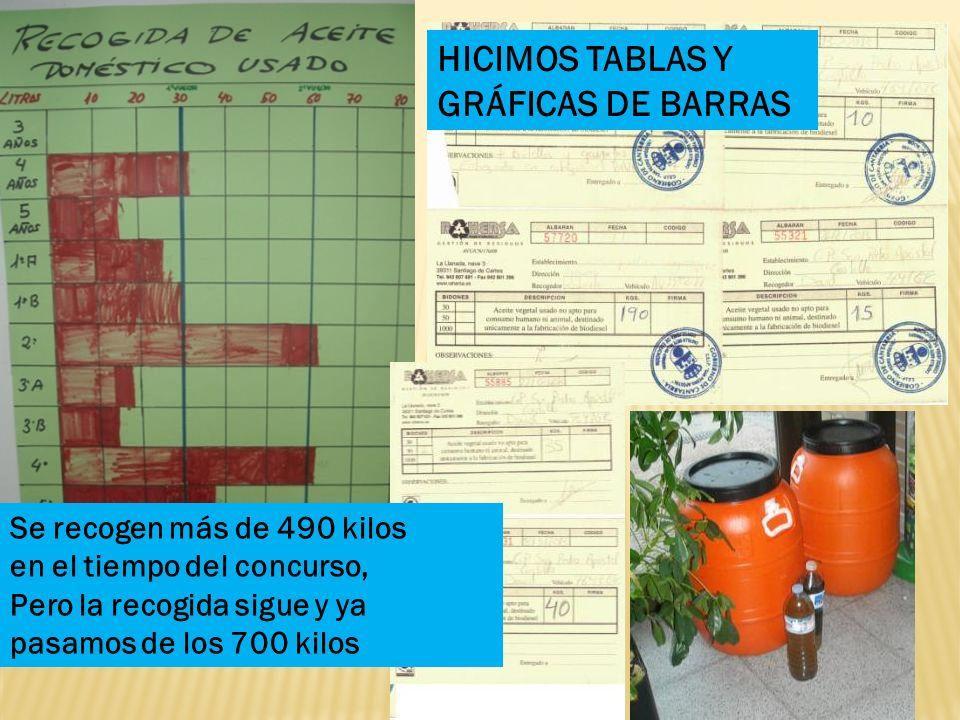 HICIMOS TABLAS Y GRÁFICAS DE BARRAS