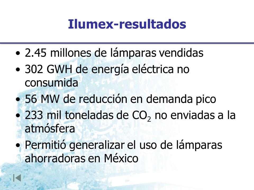 Ilumex-resultados 2.45 millones de lámparas vendidas