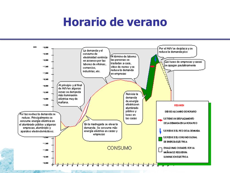 Horario de verano