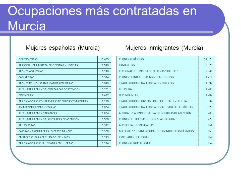 Ocupaciones más contratadas en Murcia