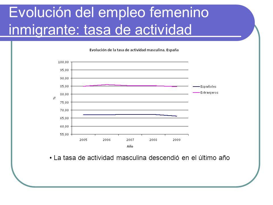 Evolución del empleo femenino inmigrante: tasa de actividad