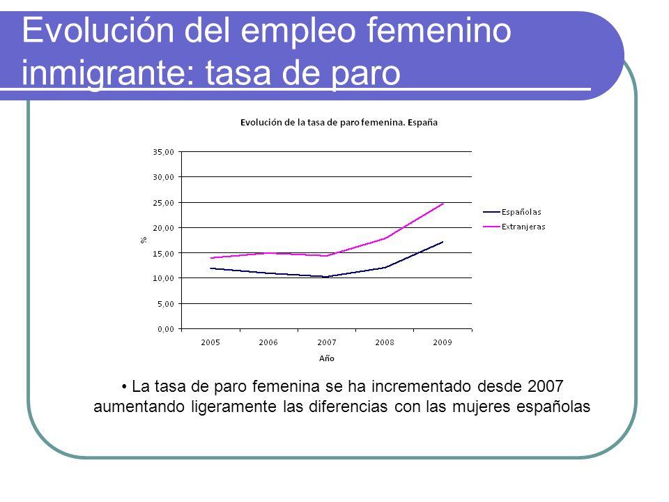 Evolución del empleo femenino inmigrante: tasa de paro