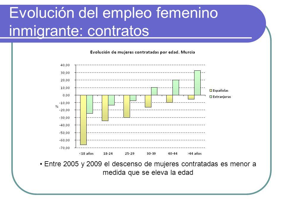 Evolución del empleo femenino inmigrante: contratos