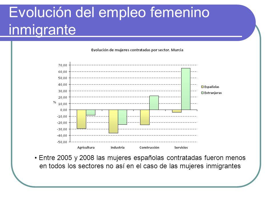 Evolución del empleo femenino inmigrante