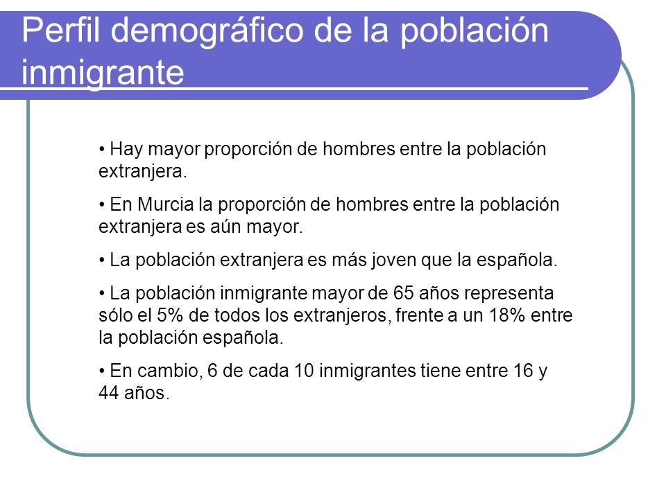 Perfil demográfico de la población inmigrante