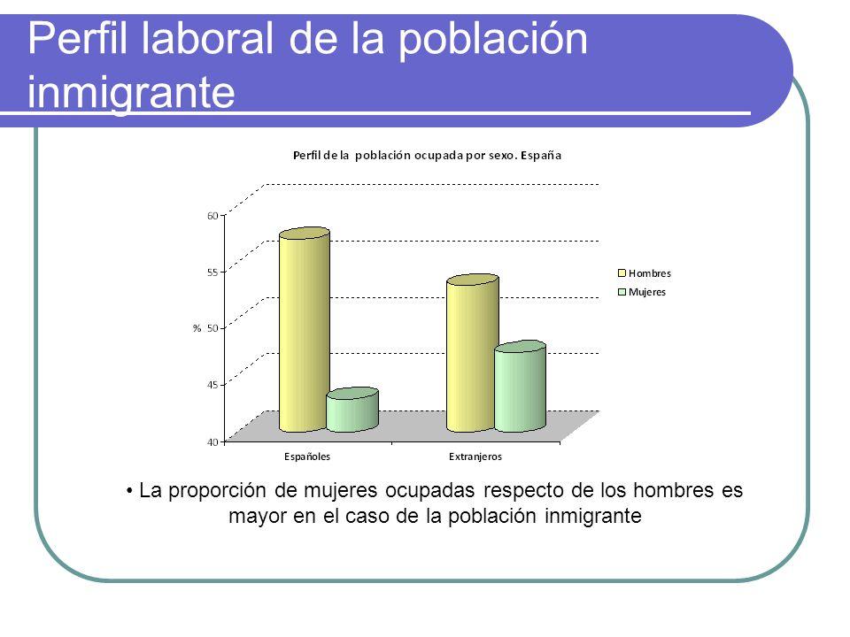 Perfil laboral de la población inmigrante