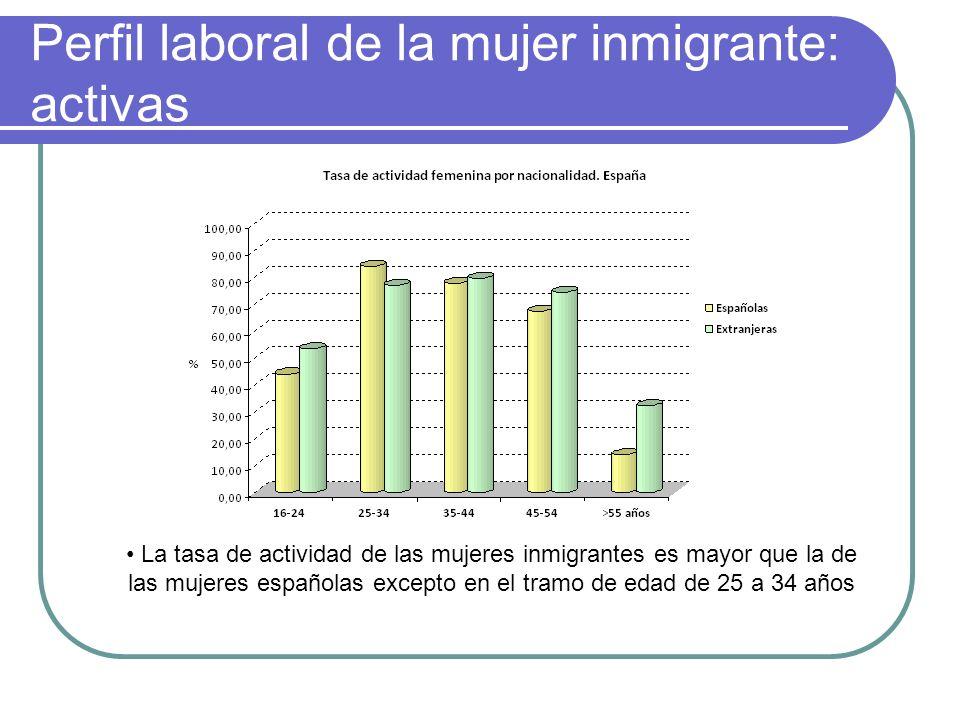 Perfil laboral de la mujer inmigrante: activas