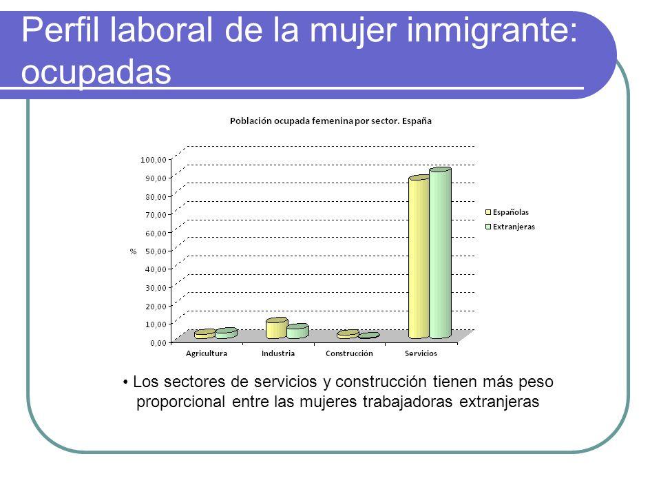 Perfil laboral de la mujer inmigrante: ocupadas