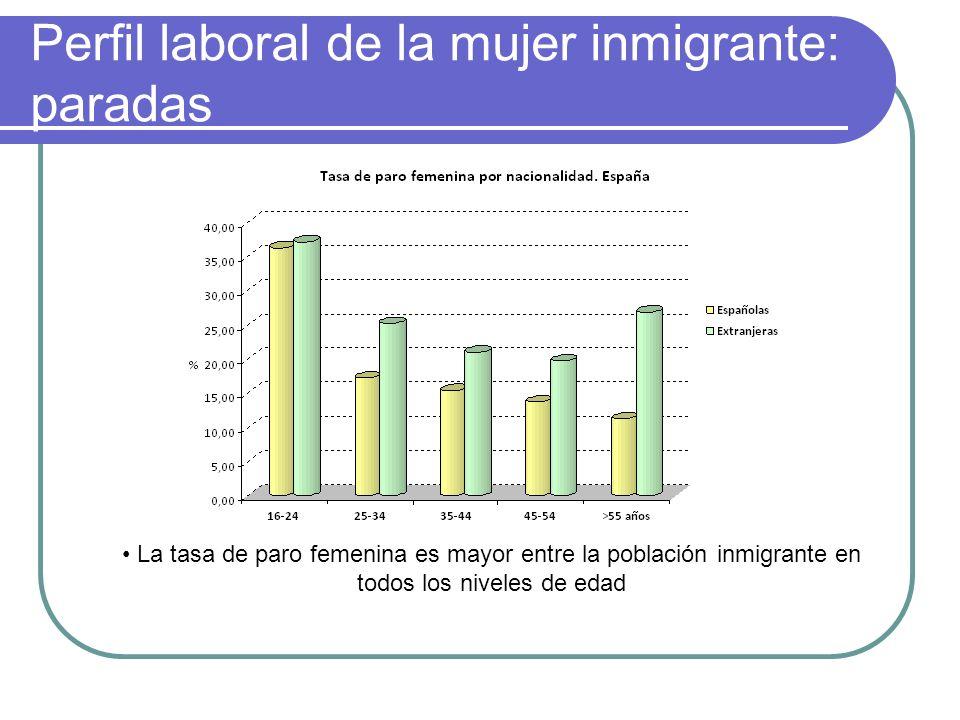 Perfil laboral de la mujer inmigrante: paradas