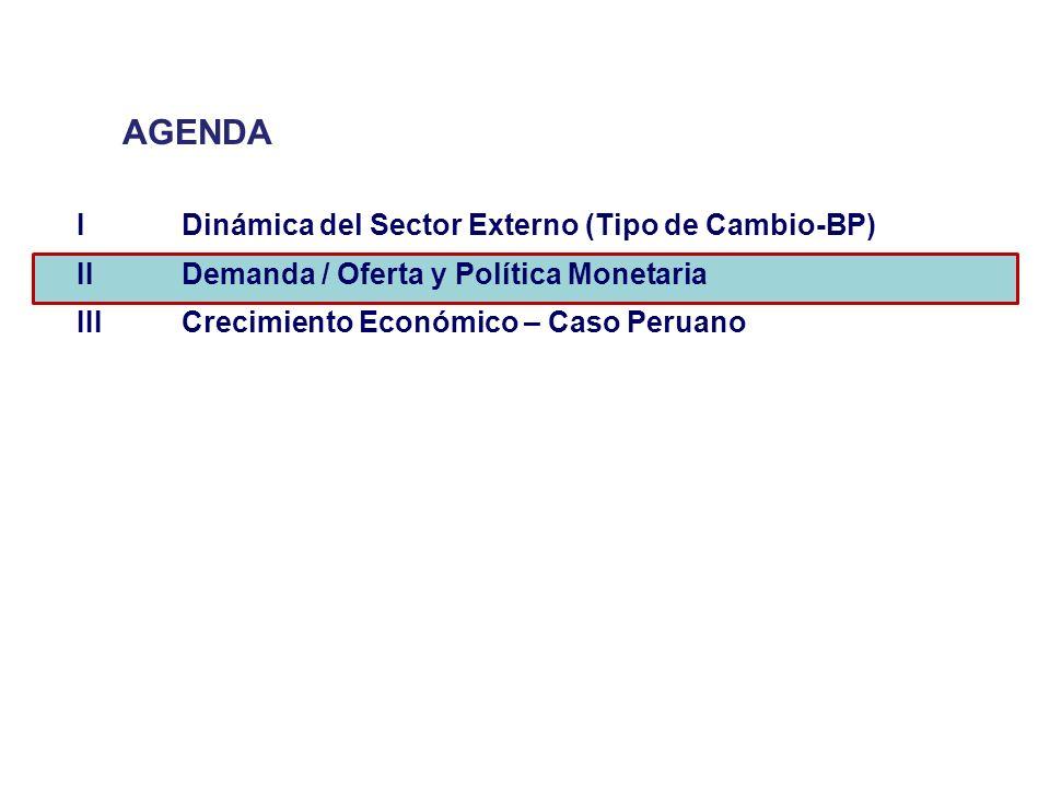 AGENDA I Dinámica del Sector Externo (Tipo de Cambio-BP)