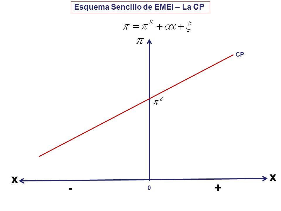 Esquema Sencillo de EMEI – La CP