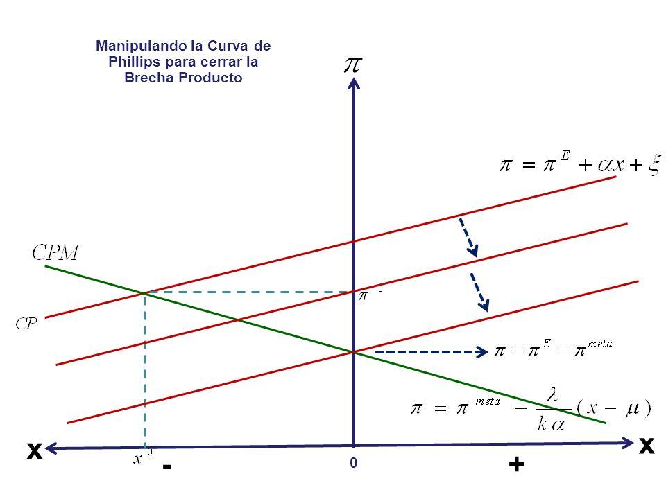 Manipulando la Curva de Phillips para cerrar la Brecha Producto