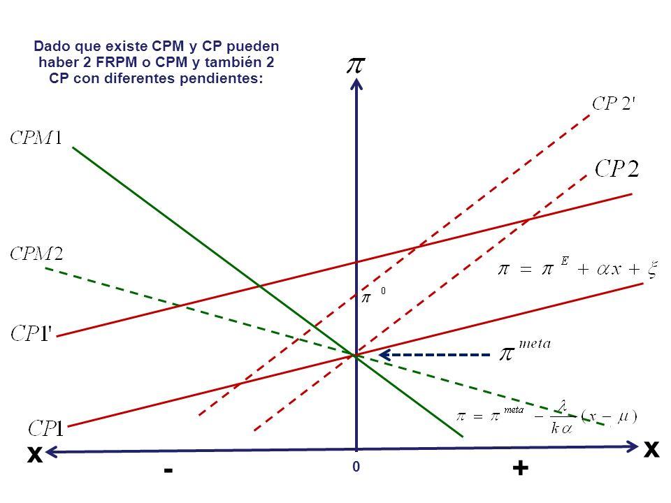 Dado que existe CPM y CP pueden haber 2 FRPM o CPM y también 2 CP con diferentes pendientes: