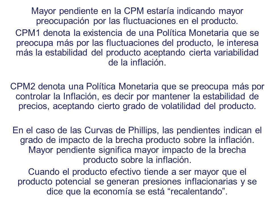 Mayor pendiente en la CPM estaría indicando mayor preocupación por las fluctuaciones en el producto.