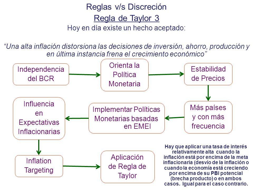Reglas v/s Discreción Regla de Taylor 3