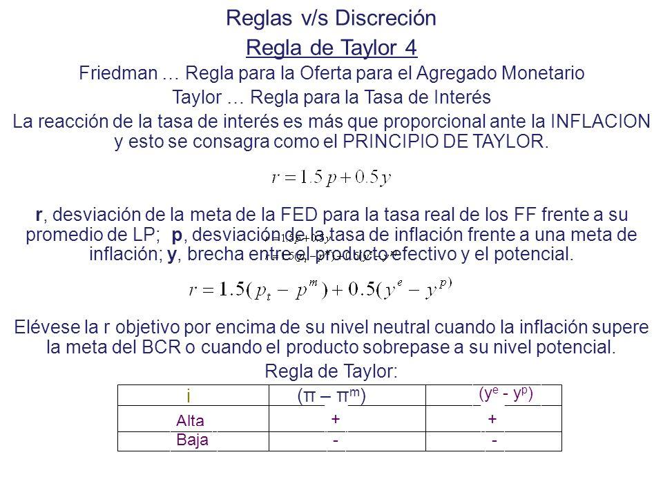 Reglas v/s Discreción Regla de Taylor 4