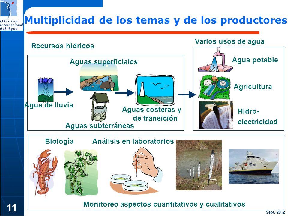 11 Multiplicidad de los temas y de los productores Varios usos de agua
