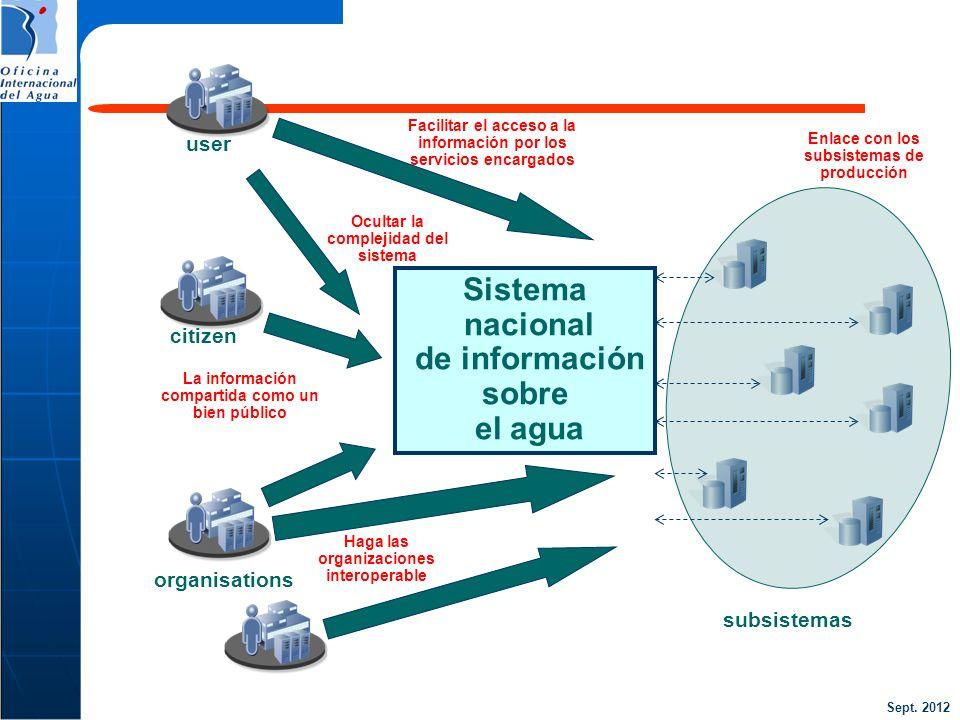 Sistema nacional de información sobre el agua user citizen