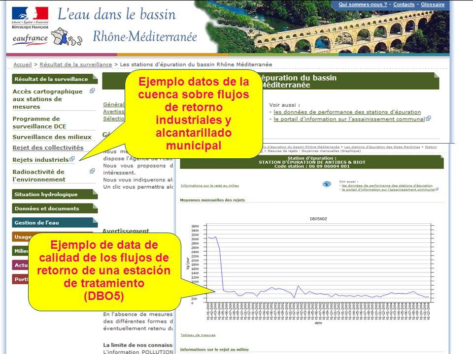 Ejemplo datos de la cuenca sobre flujos de retorno industriales y alcantarillado municipal