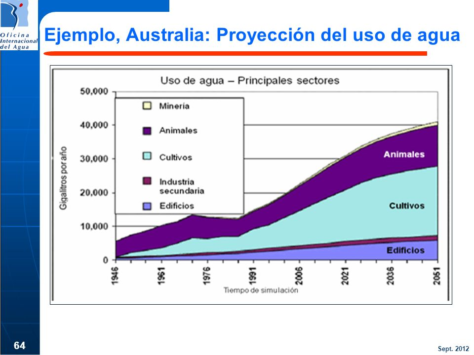 Ejemplo, Australia: Proyección del uso de agua