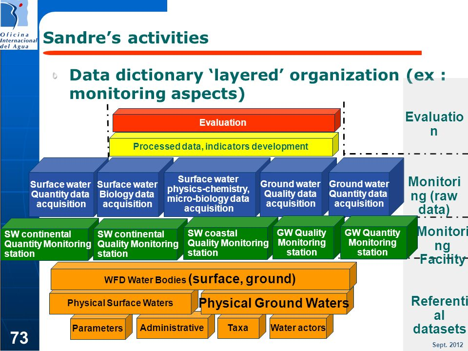 Sandre's activities Data dictionary 'layered' organization (ex : monitoring aspects) Evaluation. Evaluation.