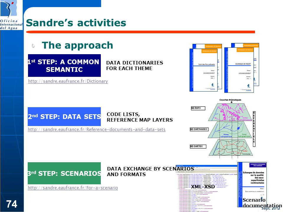 74 Sandre's activities The approach 1st STEP: A COMMON SEMANTIC