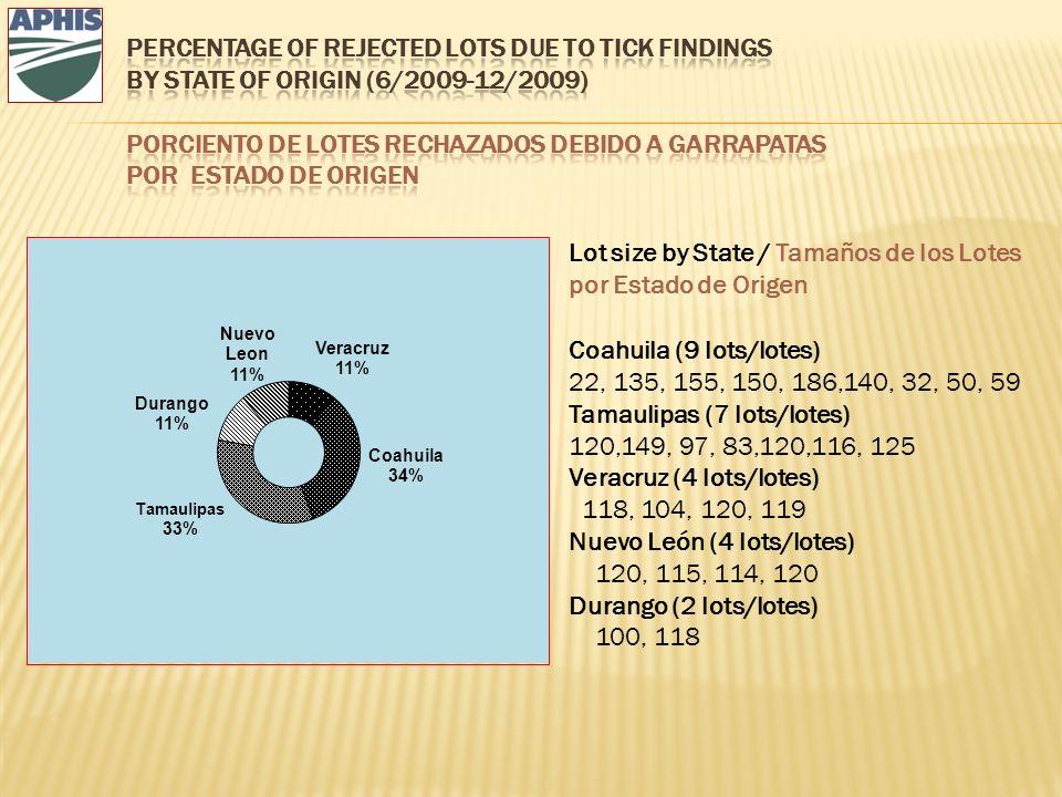 Lot size by State / Tamaños de los Lotes por Estado de Origen