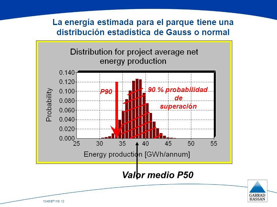 La energía estimada para el parque tiene una distribución estadística de Gauss o normal