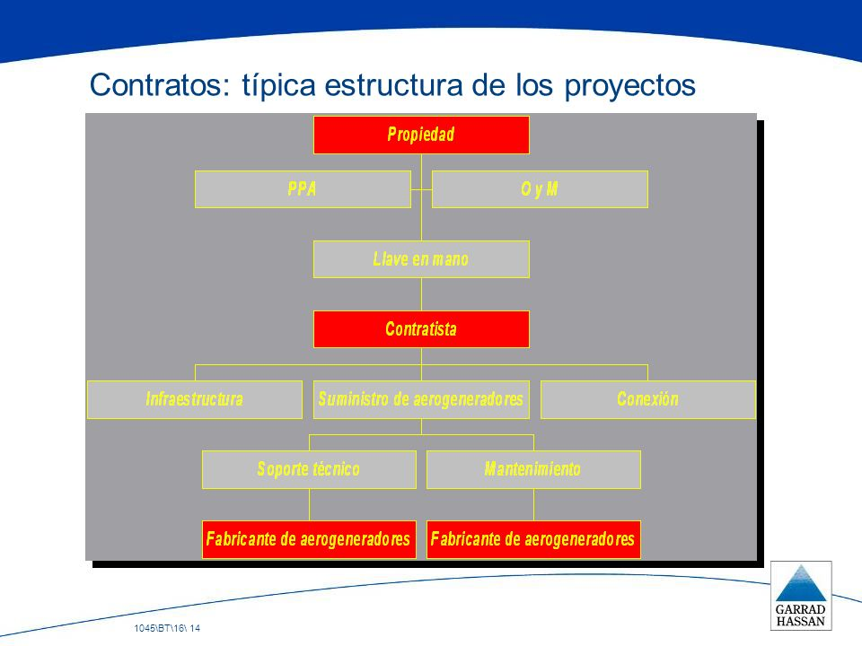 Contratos: típica estructura de los proyectos