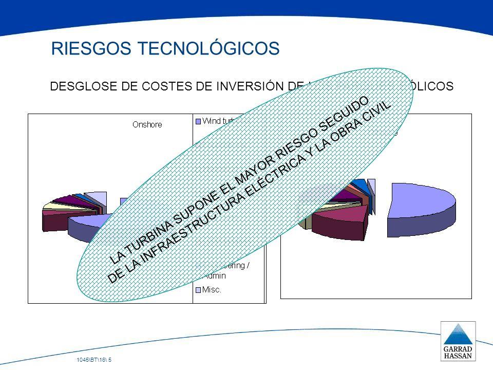 RIESGOS TECNOLÓGICOS DESGLOSE DE COSTES DE INVERSIÓN DE LOS PARQUES EÓLICOS. LA TURBINA SUPONE EL MAYOR RIESGO SEGUIDO.