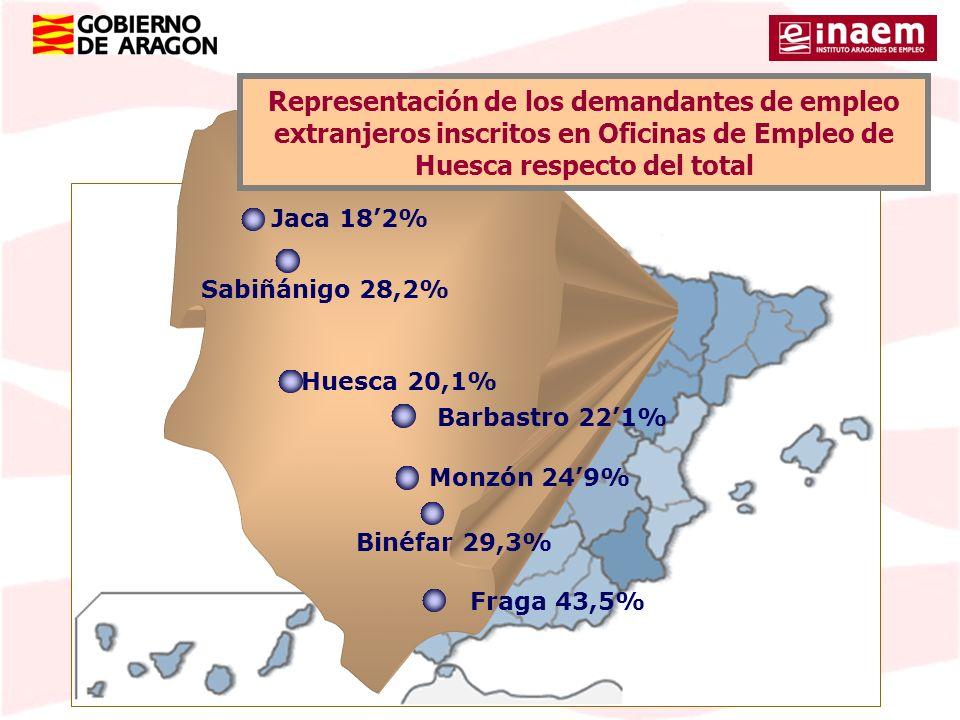 Representación de los demandantes de empleo extranjeros inscritos en Oficinas de Empleo de Huesca respecto del total