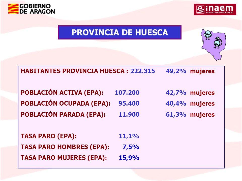 PROVINCIA DE HUESCA HABITANTES PROVINCIA HUESCA : 222.315 49,2% mujeres. POBLACIÓN ACTIVA (EPA): 107.200 42,7% mujeres.