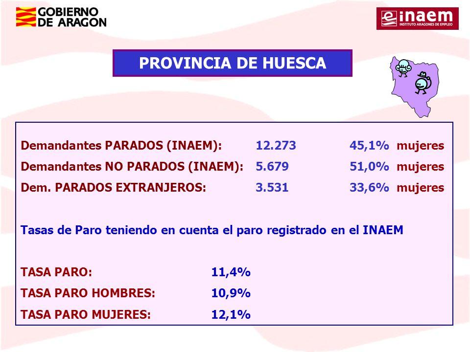 PROVINCIA DE HUESCA Demandantes PARADOS (INAEM): 12.273 45,1% mujeres