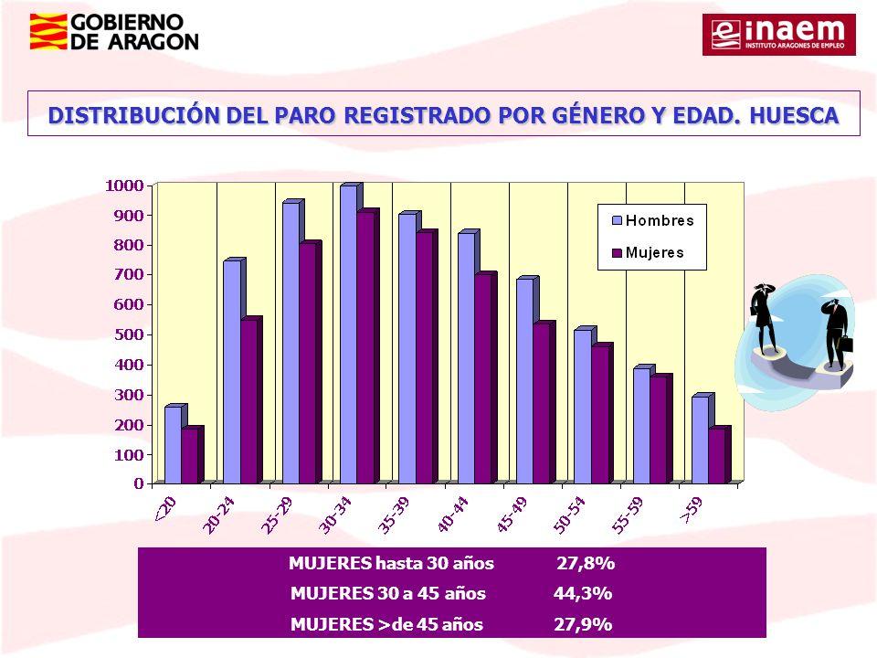 DISTRIBUCIÓN DEL PARO REGISTRADO POR GÉNERO Y EDAD. HUESCA
