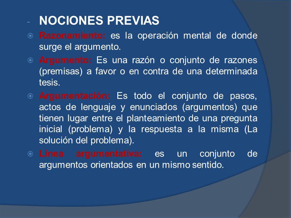 NOCIONES PREVIAS Razonamiento: es la operación mental de donde surge el argumento.