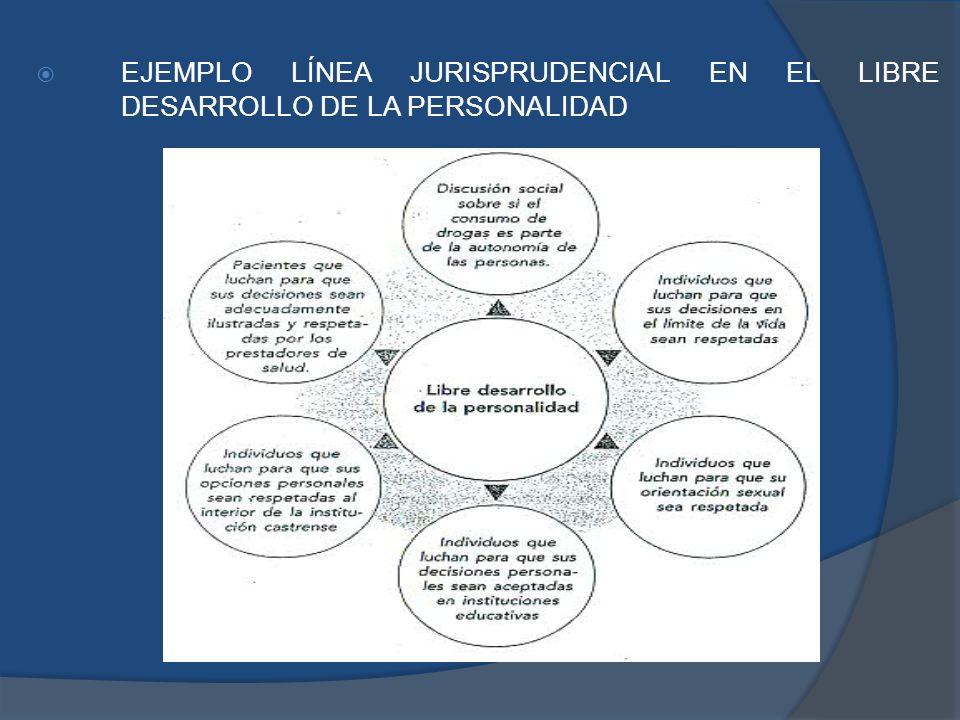 EJEMPLO LÍNEA JURISPRUDENCIAL EN EL LIBRE DESARROLLO DE LA PERSONALIDAD