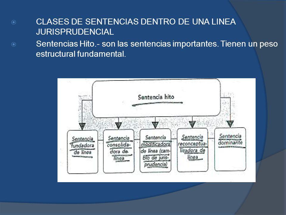 CLASES DE SENTENCIAS DENTRO DE UNA LINEA JURISPRUDENCIAL