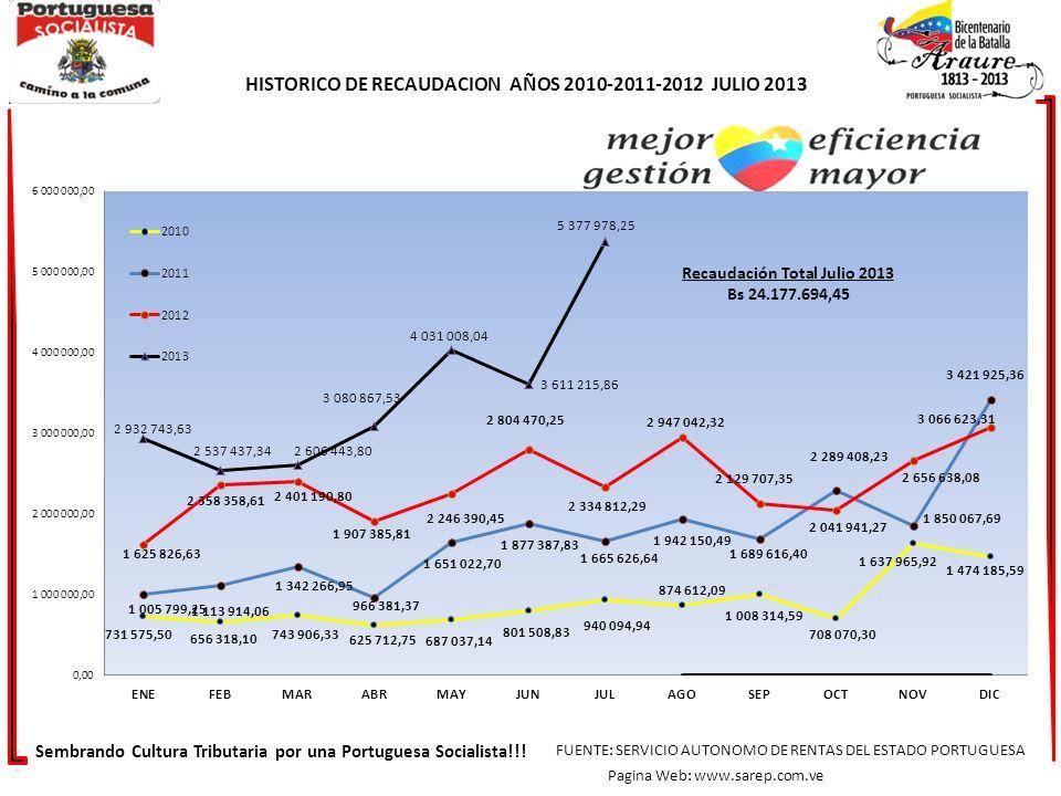 HISTORICO DE RECAUDACION AÑOS 2010-2011-2012 JULIO 2013