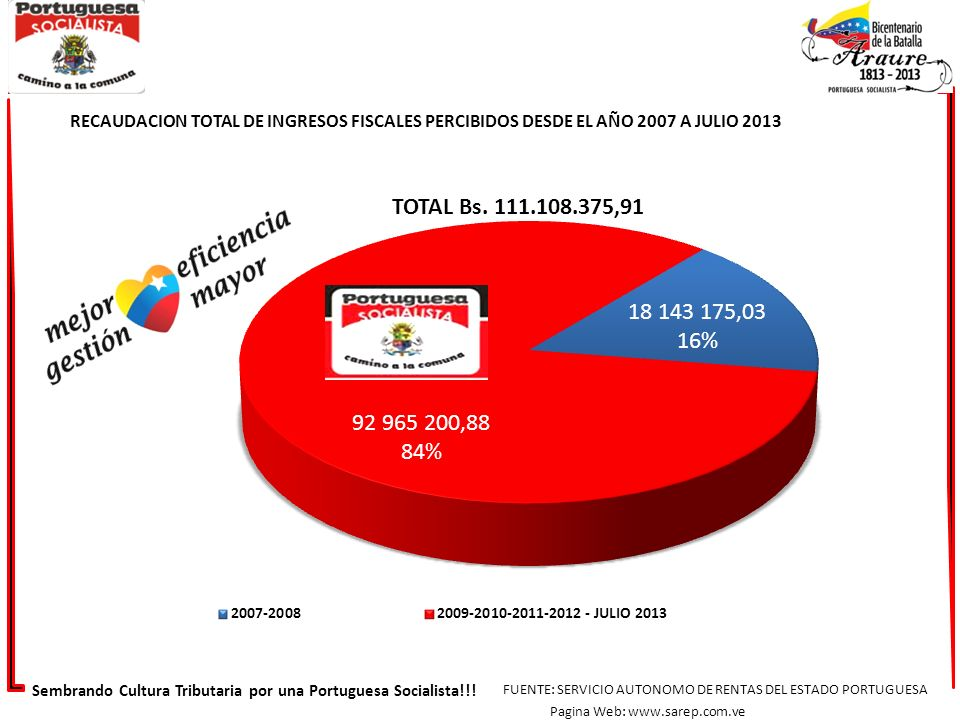 RECAUDACION TOTAL DE INGRESOS FISCALES PERCIBIDOS DESDE EL AÑO 2007 A JULIO 2013