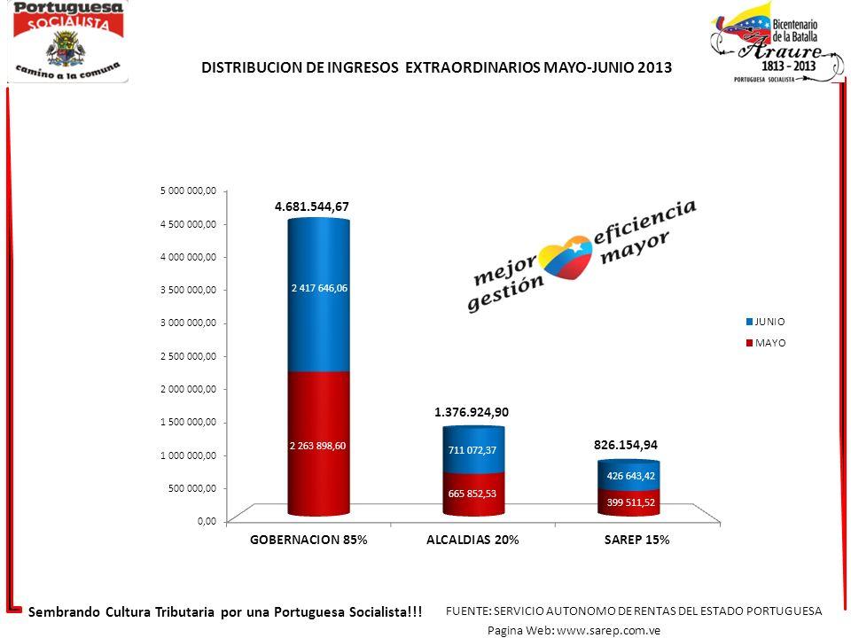 DISTRIBUCION DE INGRESOS EXTRAORDINARIOS MAYO-JUNIO 2013