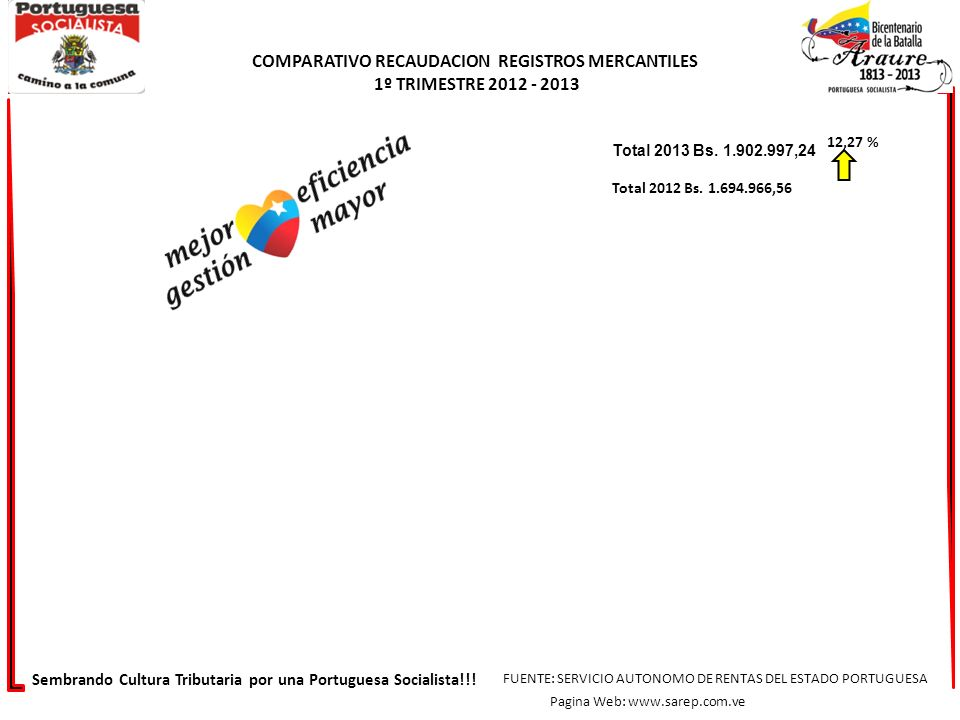 COMPARATIVO RECAUDACION REGISTROS MERCANTILES