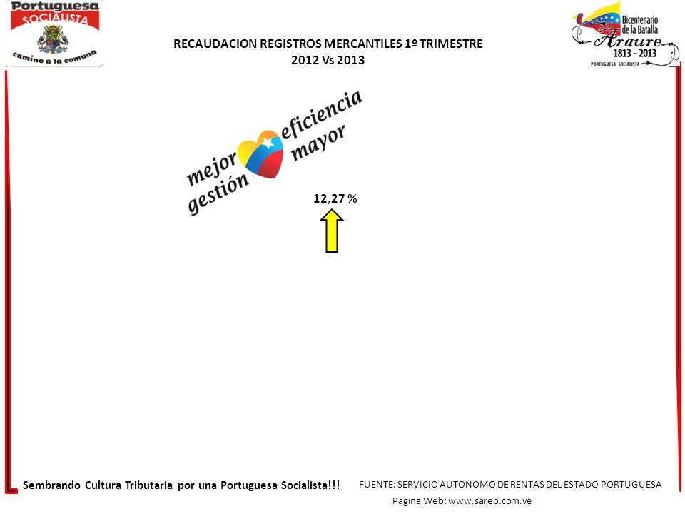 RECAUDACION REGISTROS MERCANTILES 1º TRIMESTRE