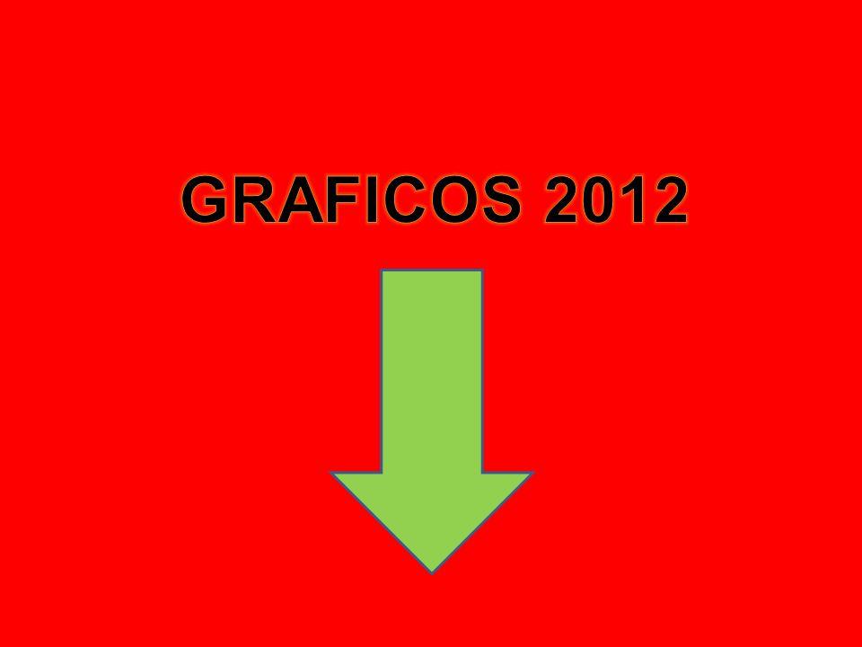 GRAFICOS 2012
