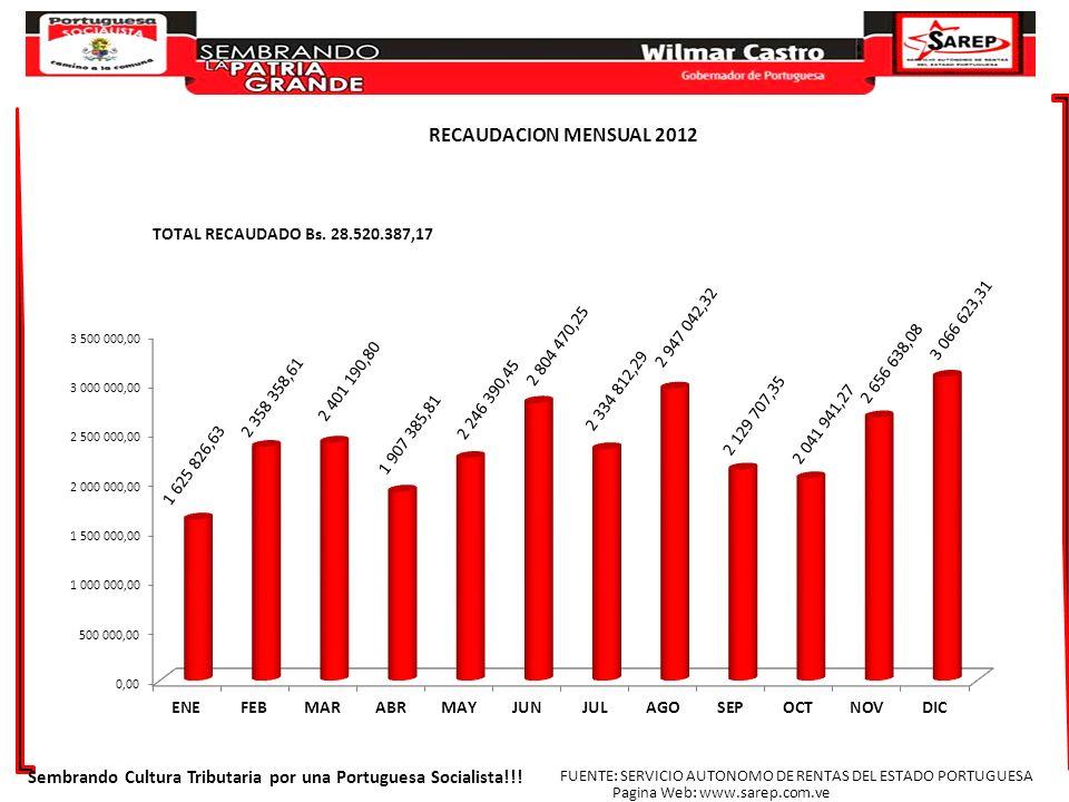 RECAUDACION MENSUAL 2012 Sembrando Cultura Tributaria por una Portuguesa Socialista!!! FUENTE: SERVICIO AUTONOMO DE RENTAS DEL ESTADO PORTUGUESA.