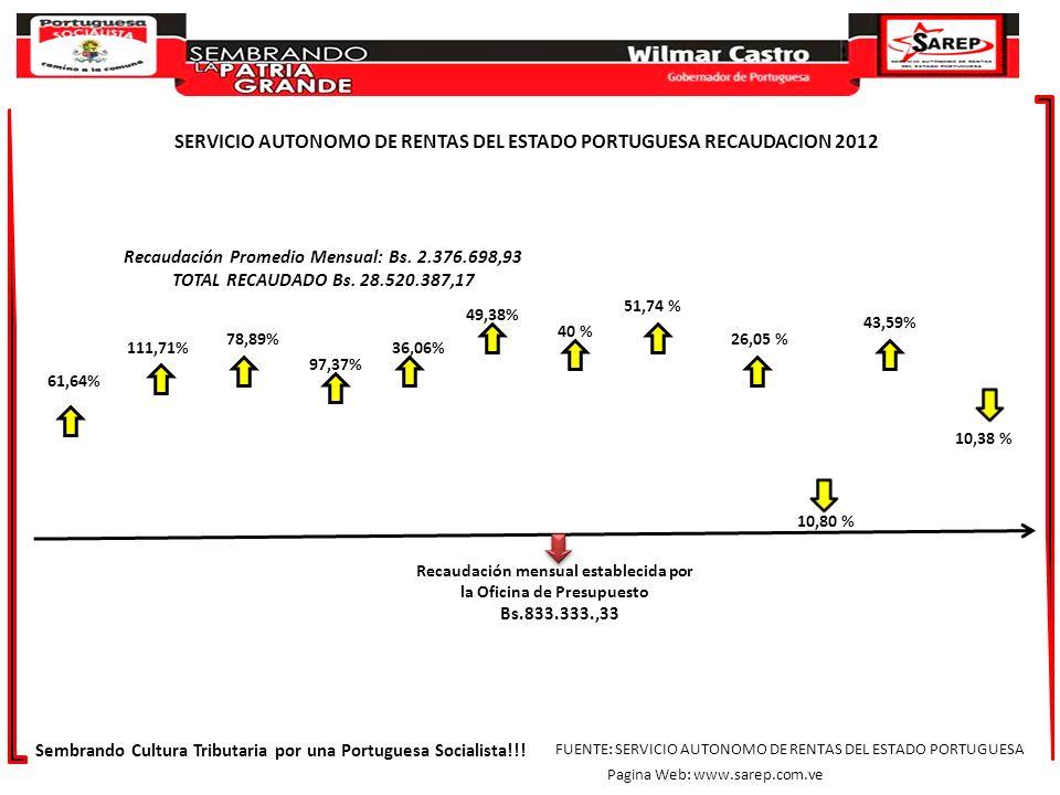 SERVICIO AUTONOMO DE RENTAS DEL ESTADO PORTUGUESA RECAUDACION 2012