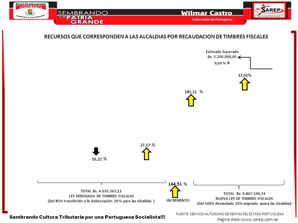 RECURSOS QUE CORRESPONDEN A LAS ALCALDIAS POR RECAUDACION DE TIMBRES FISCALES