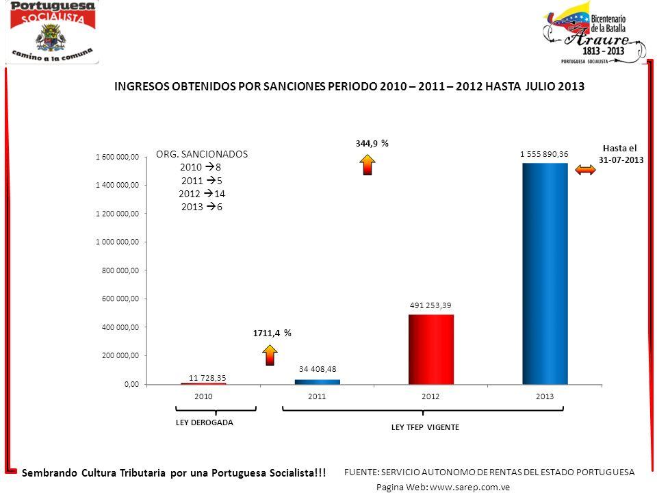 INGRESOS OBTENIDOS POR SANCIONES PERIODO 2010 – 2011 – 2012 HASTA JULIO 2013
