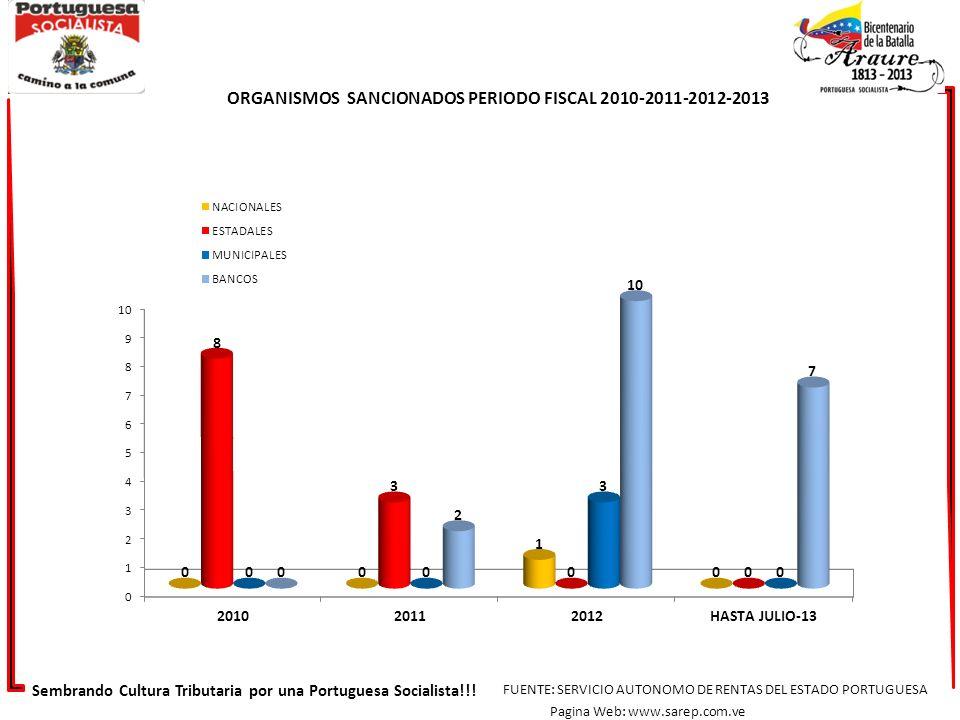 ORGANISMOS SANCIONADOS PERIODO FISCAL 2010-2011-2012-2013