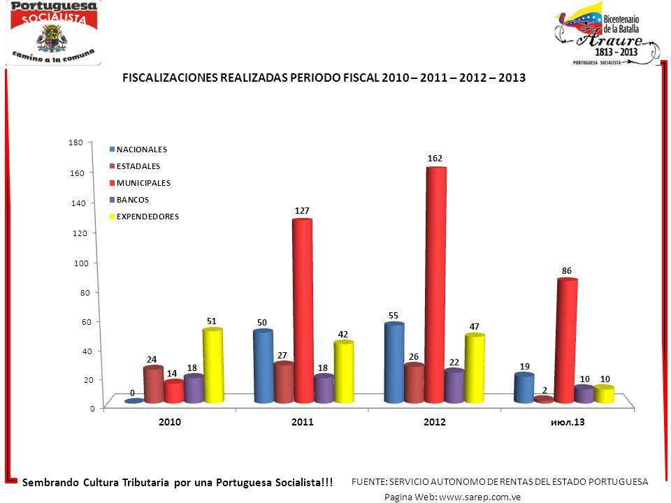 FISCALIZACIONES REALIZADAS PERIODO FISCAL 2010 – 2011 – 2012 – 2013