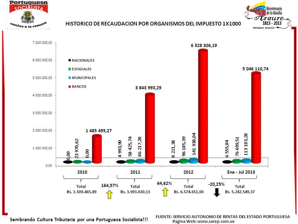 HISTORICO DE RECAUDACION POR ORGANISMOS DEL IMPUESTO 1X1000